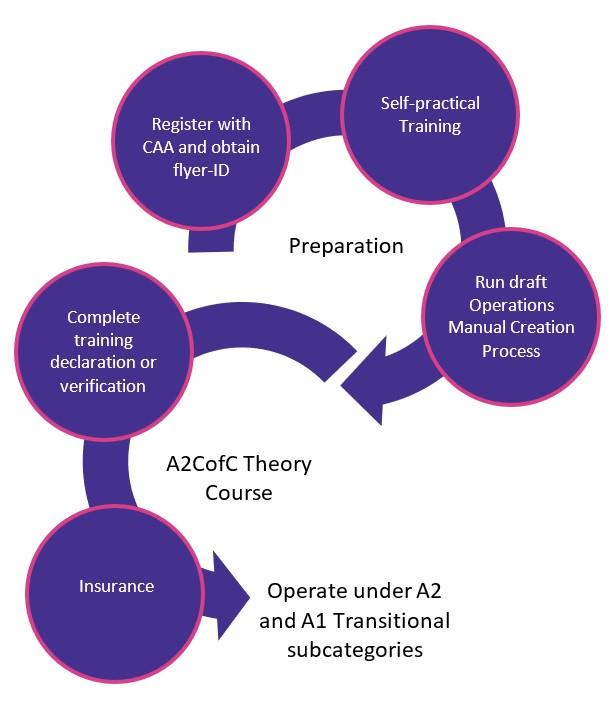 A2 CofC Flow Diagram