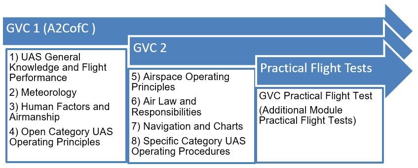 GVC drone course