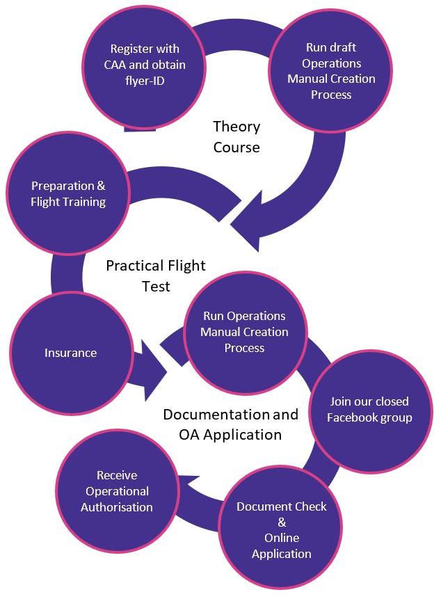 GVC course flow diagram